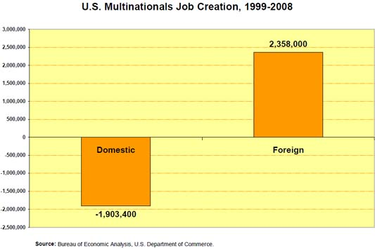 Multinational_jobs_creation