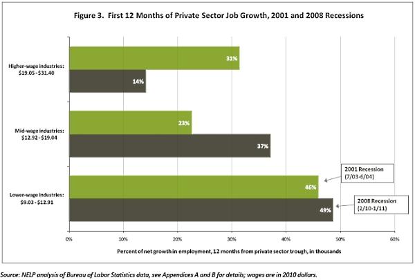 Post_recession_jobs