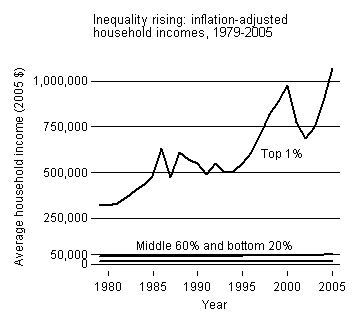 Best_inequality_graph