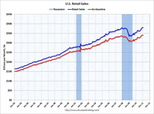 Retail_sales_january_2011