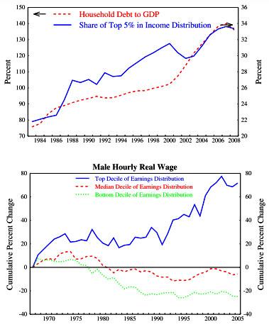 Inequality_leverage_crises