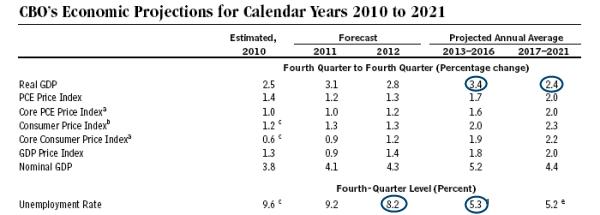 Cbo_economic_projections
