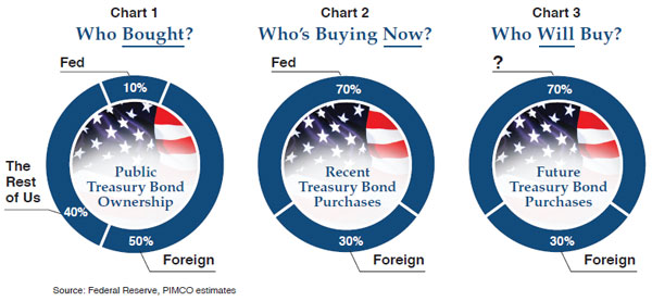 Treasuries_who_is_buying