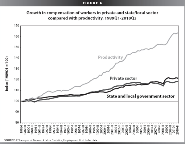 Worker_productivity_wages