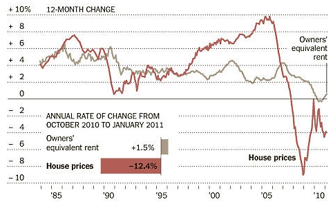 Oer_and_home_prices_april_2011