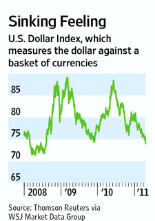 Dollar_sinking_feeling