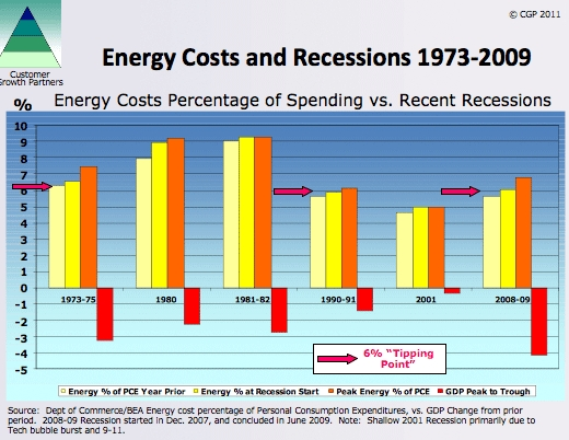 Energy_cost_recessions_1973_2009