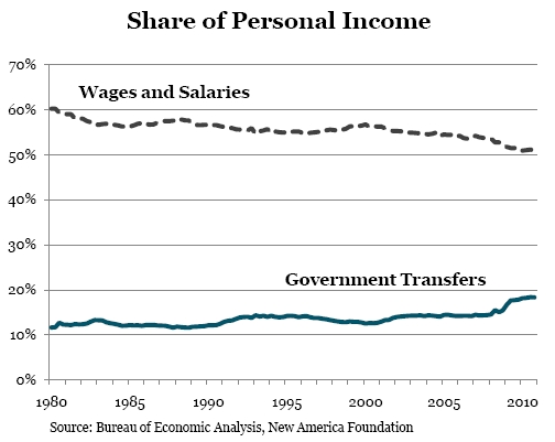 Share_of_personal_income