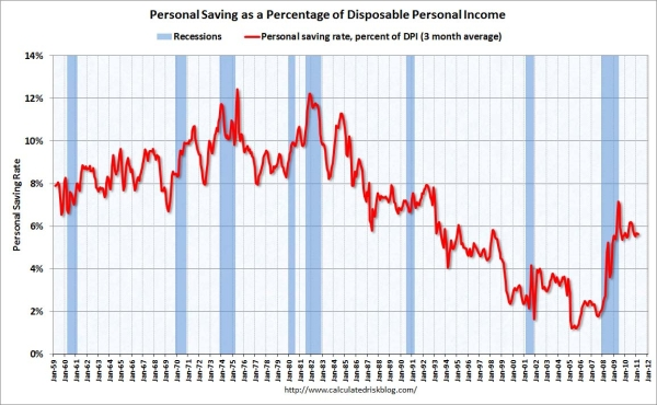Personal_savings_rate_march_2011