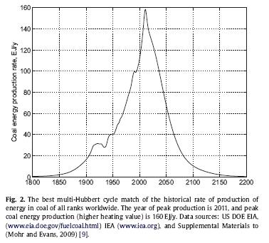 Peak_coal_hubbert_curve
