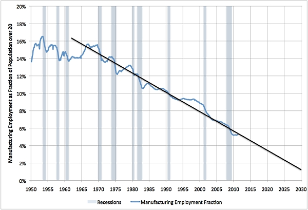 Manufacturing_jobs_extrapolation