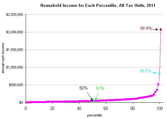 a discussion on the problem of income inequality in the united states Berkeley, calif - during the last several decades, income inequality in the united states has increased significantly -- and the trend shows no sign of reversing.