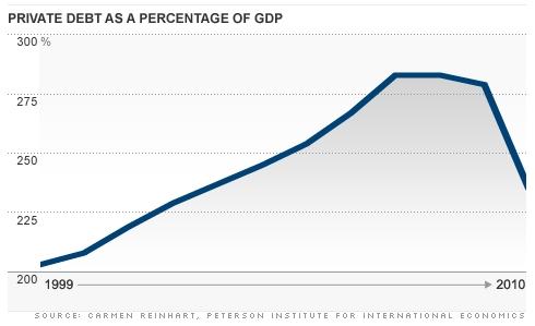 Private-debt_percent_gdp