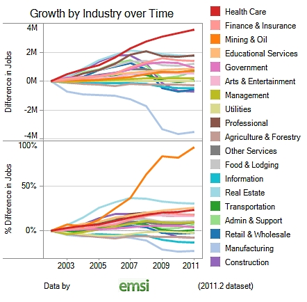 Jobs_by_industry