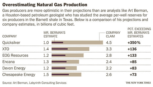 Shale_gas_production_estimates