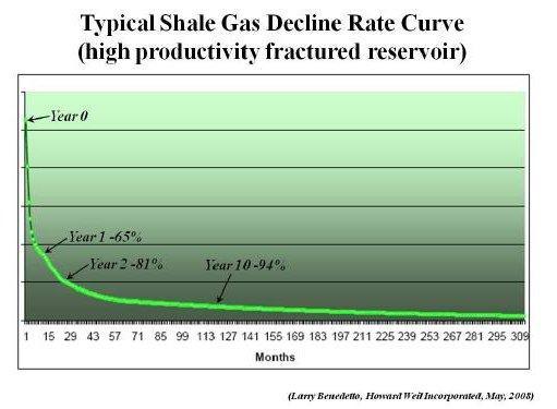 Shale_gas_decline_rates