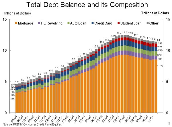 Total_household_debt_balance_q2_2011