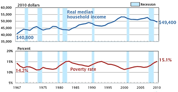 Census_median_income_poverty_2010
