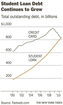 Student_debt_april_2011