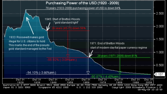 Long_term_purchasing_power_dollar
