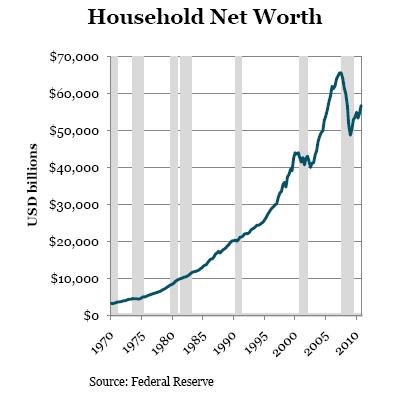 Household_net_worth_update_1