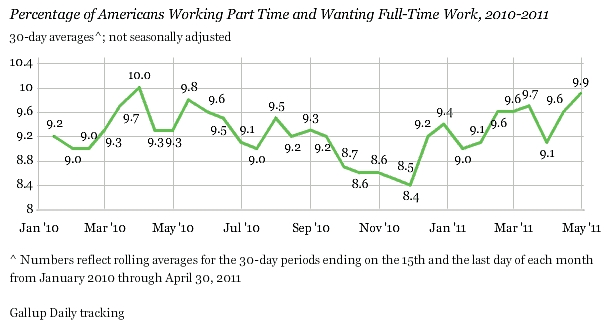 Gallup_underemployment_april_11