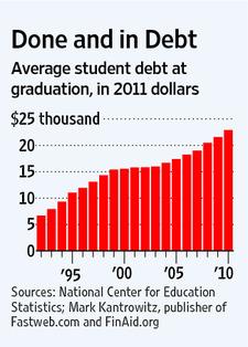 Student_debt_on_graduation