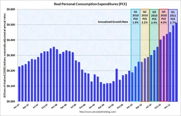 Pce_spending_1q_2011