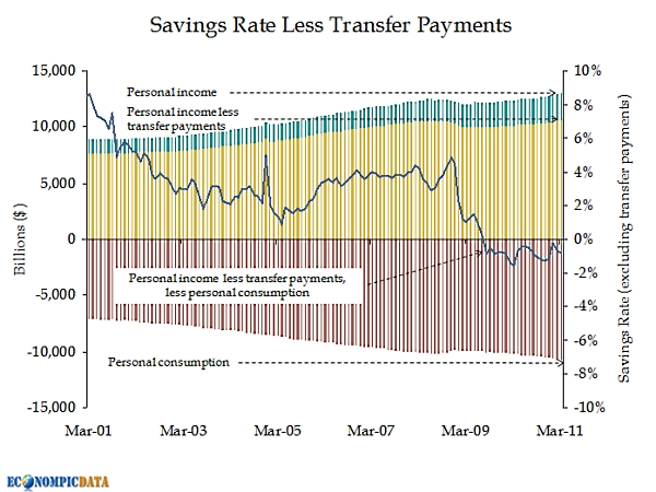 Savings_rate_less_transfer_payments