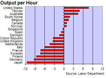 Productivity_output_per_hour