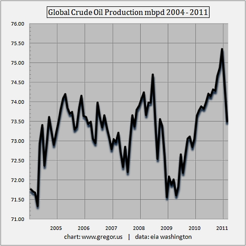 Global_crude_oil_production_2011