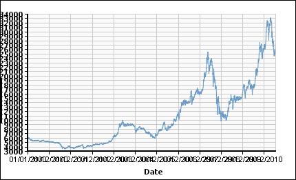Tin_price_chart_2000_2011