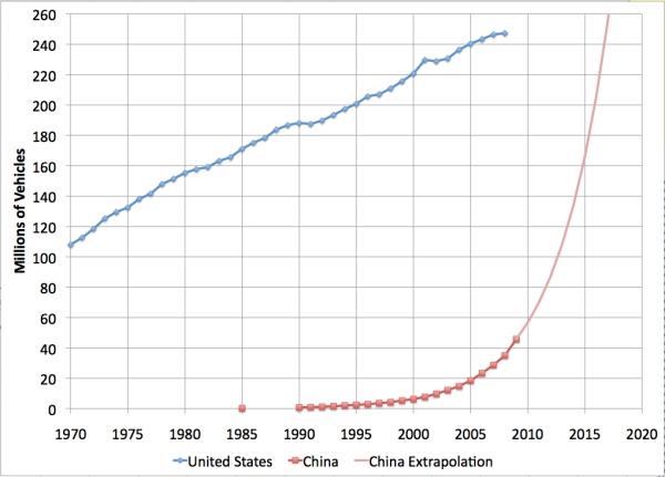 China_vs_american_vehicle_fleets