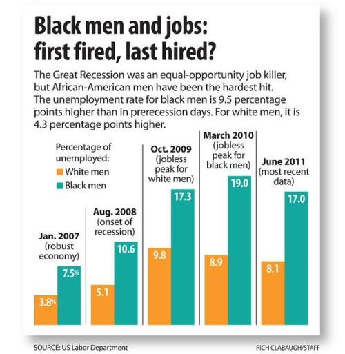 Men_unemployment_rate_june_2011