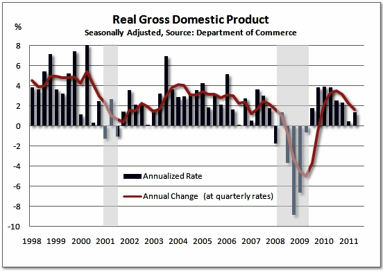 Real_gdp_growth_2q_2011