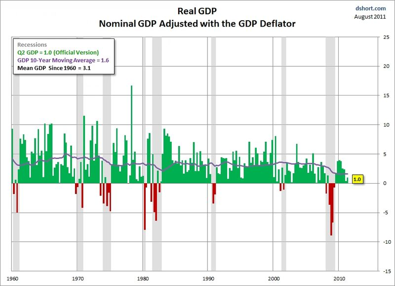 Short_real_gdp_bea_deflator