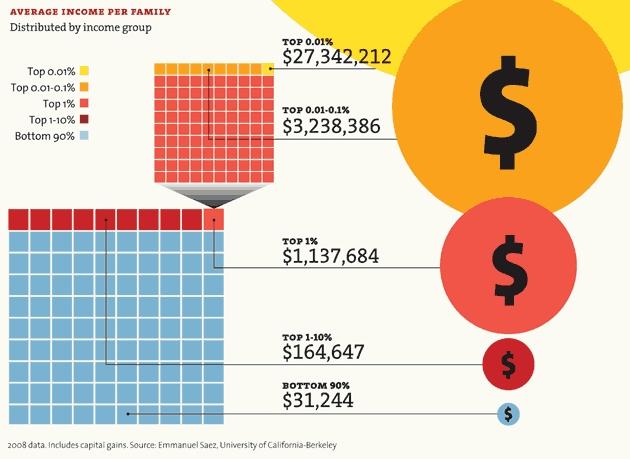 Us_average_income_per_family