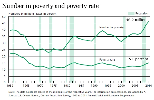 Us_poverty_rate_number