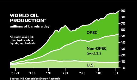 World_oil_production_yergin_2011