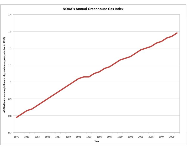 Noaa_aggi_greenhouse_gases