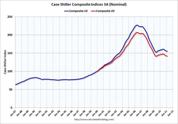Case_shiller_apr_2011_nominal