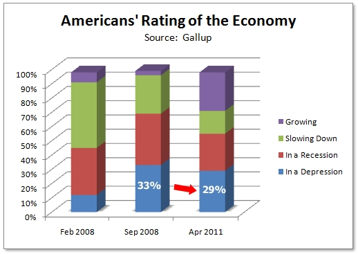 Americans_rate_the_recovery