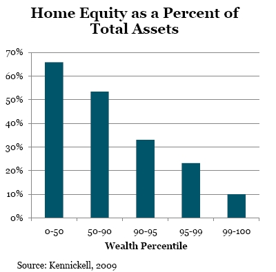 Home_equity_percent_of_net_worth