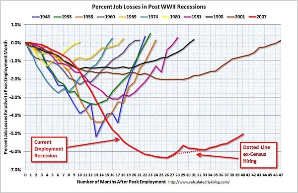 Percent_job_losses_post_wwII_recessions