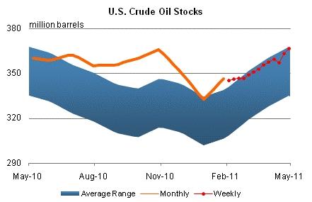 Us_oil_stocks_may_2011