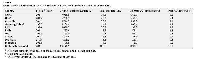 Peak_coal_production_summary