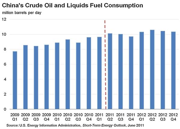 Chinese_liquids_consumption_2009_12
