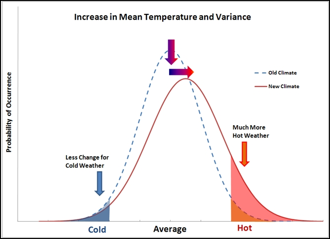 Mean_temperature_and_variance_warming