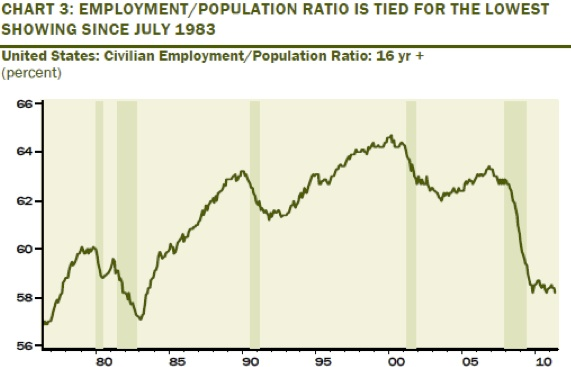 Employment_population_ratio_june_11