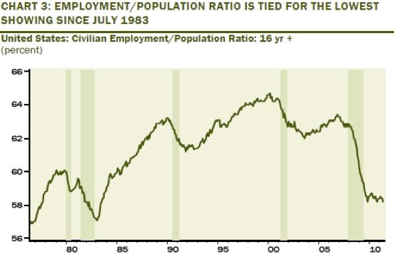 Employment_population_ratio_june_11